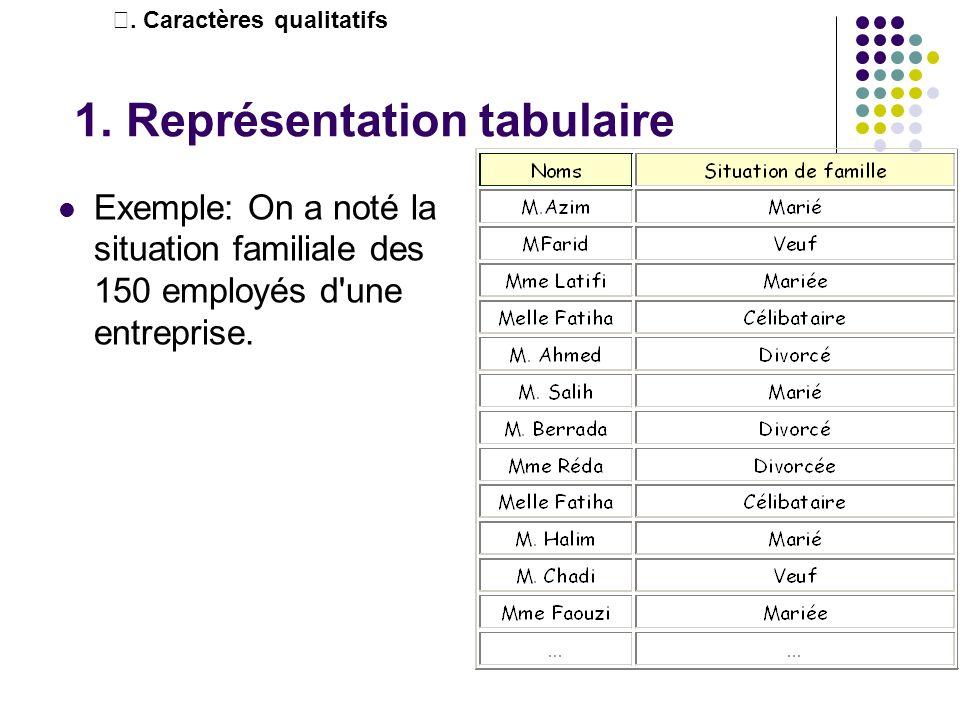 Exemple: On a noté la situation familiale des 150 employés d'une entreprise. 1. Représentation tabulaire. Caractères qualitatifs