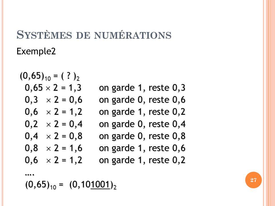 S YSTÈMES DE NUMÉRATIONS Exemple2 (0,65) 10 = ( ? ) 2 (0,65) 10 = ( ? ) 2 0,65 2 = 1,3 on garde 1, reste 0,3 0,3 2 = 0,6 on garde 0, reste 0,6 0,6 2 =