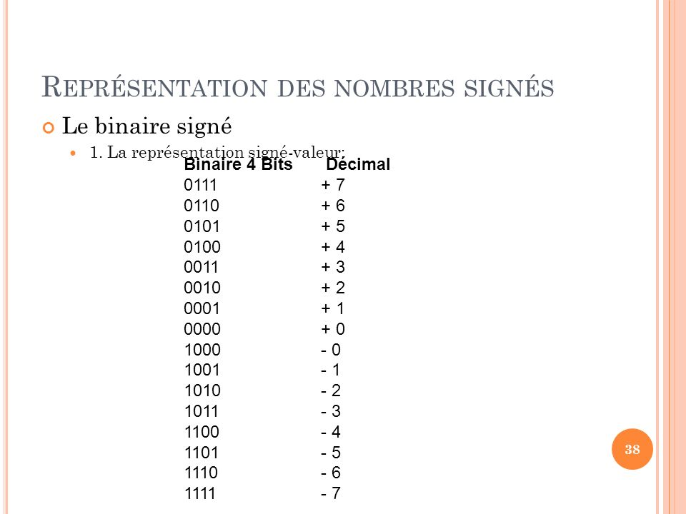 R EPRÉSENTATION DES NOMBRES SIGNÉS Le binaire signé 1. La représentation signé-valeur: 38 Binaire 4 Bits Décimal 0111 + 7 0110 + 6 0101+ 5 0100 + 4 00