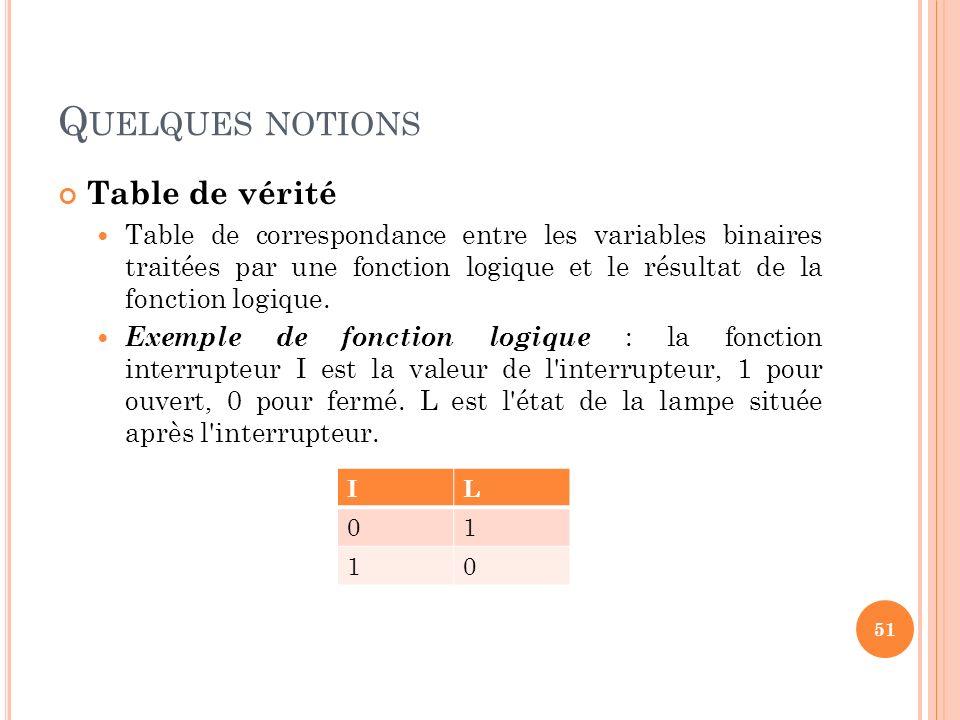 Q UELQUES NOTIONS Table de vérité Table de correspondance entre les variables binaires traitées par une fonction logique et le résultat de la fonction