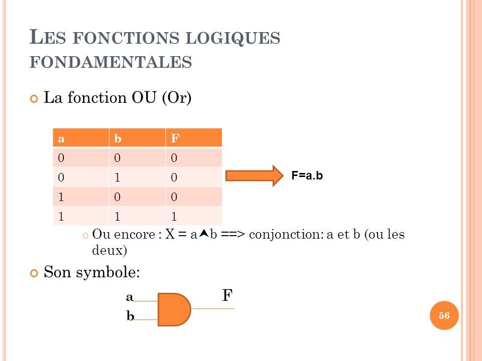 L ES FONCTIONS LOGIQUES FONDAMENTALES 56 La fonction OU (Or) Ou encore : X = a b ==> conjonction: a et b (ou les deux) Son symbole: a F b abF 000 010