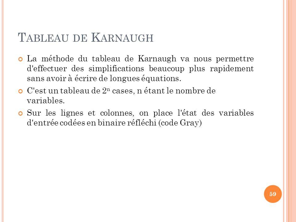 T ABLEAU DE K ARNAUGH La méthode du tableau de Karnaugh va nous permettre d'effectuer des simplifications beaucoup plus rapidement sans avoir à écrire