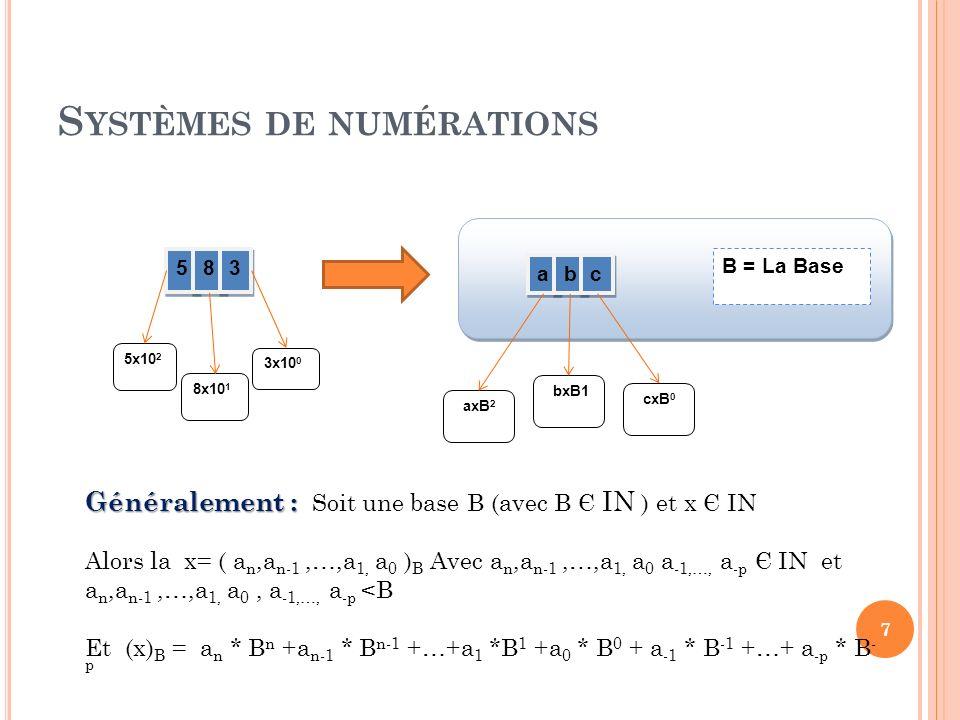 S YSTÈMES DE NUMÉRATIONS 5 5 8 8 3 3 5x10 2 8x10 1 3x10 0 a a b b c c axB 2 bxB1 cxB 0 B = La Base Généralement : Généralement : Soit une base B (avec