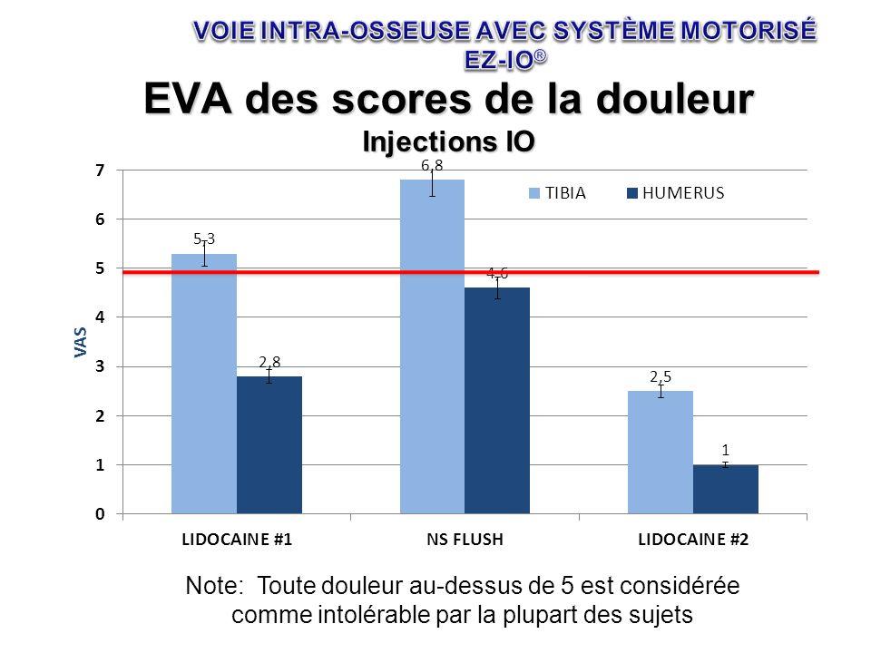 EVA des scores de la douleur Injections IO Note: Toute douleur au-dessus de 5 est considérée comme intolérable par la plupart des sujets
