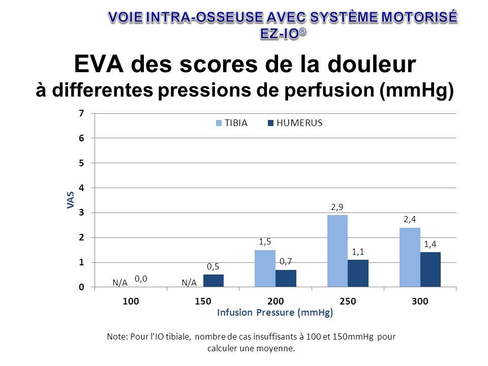 EVA des scores de la douleur à differentes pressions de perfusion (mmHg) Note: Pour lIO tibiale, nombre de cas insuffisants à 100 et 150mmHg pour calc