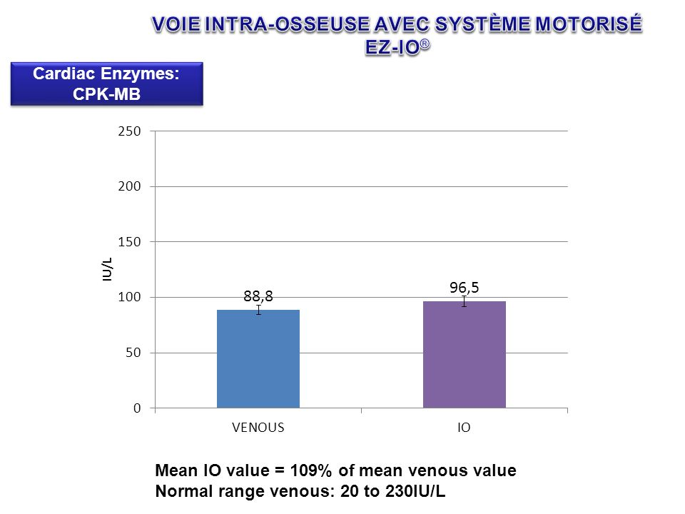 Cardiac Enzymes: CPK-MB Mean IO value = 109% of mean venous value Normal range venous: 20 to 230IU/L