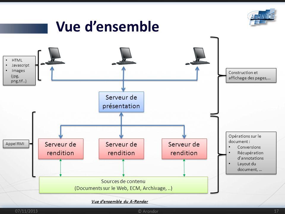 Le Fonctionnement (affichage dune page) 07/11/2013 © Arondor 18 Navigateur (Poste client) ServletDocumentService ImageServlet RenditionDocumentService Contenu de la page .