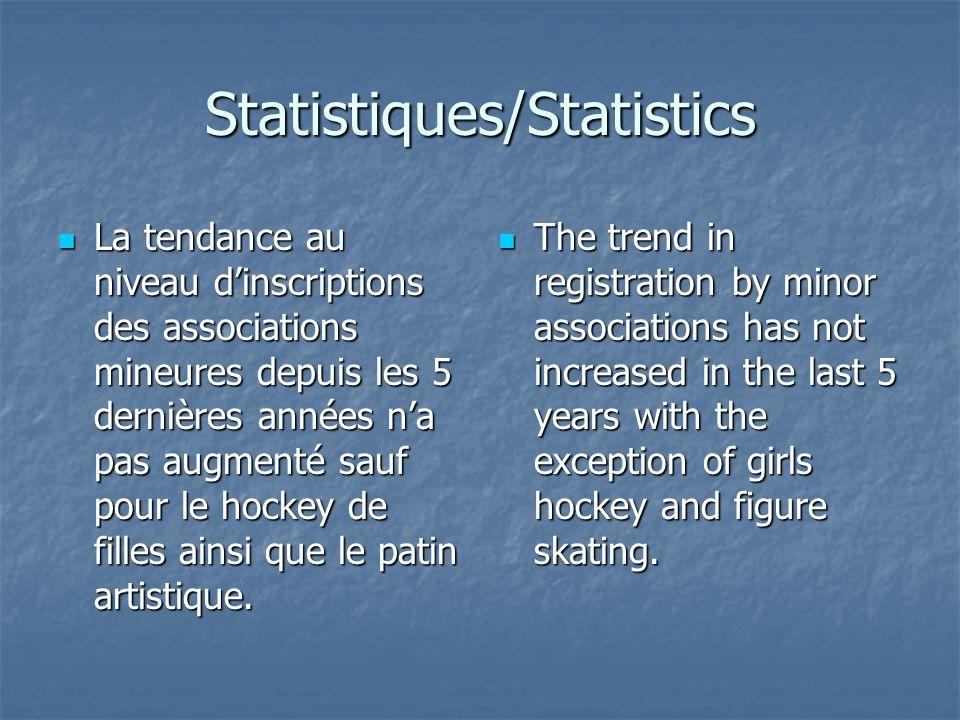 Statistiques/Statistics La tendance au niveau dinscriptions des associations mineures depuis les 5 dernières années na pas augmenté sauf pour le hockey de filles ainsi que le patin artistique.