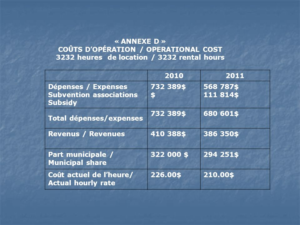« ANNEXE D » CO Û TS D OP É RATION / OPERATIONAL COST 3232 heures de location / 3232 rental hours 20102011 D é penses / Expenses Subvention associatio