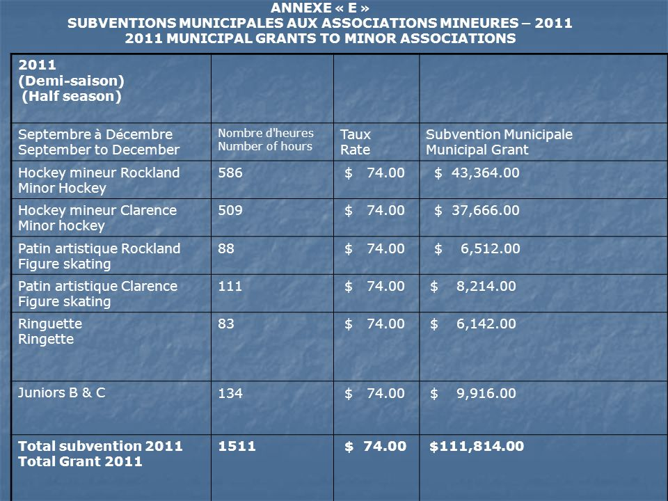 SUBVENTIONS MUNICIPALES AUX ASSOCIATIONS MINEURES – 2012 2012 MUNICIPAL GRANTS TO MINOR ASSOCIATIONS 2012 (Saison compl è te) (Full season) Nombre d heures Number of hours Taux Rate Subvention Municipale Municipal Grant Hockey mineur Rockland Minor Hockey 981 $ 74.00 $ 72 594.00 Hockey mineur Clarence Minor Hockey 838 $ 74.00 $ 62 012.00 Patin artistique Rockland Figure skating 185 $ 74.00 $ 13 690.00 Patin artistique Clarence Figure Skating 211 $ 74.00 $ 15 614.00 Ringuette Ringette 163 $ 74.00 $ 12 062.00 Juniors B & C 217 $ 74.00 $ 16 058.00 Total subvention 2012 2012 Total Grant 2595 $ 74.00 $192 030.00