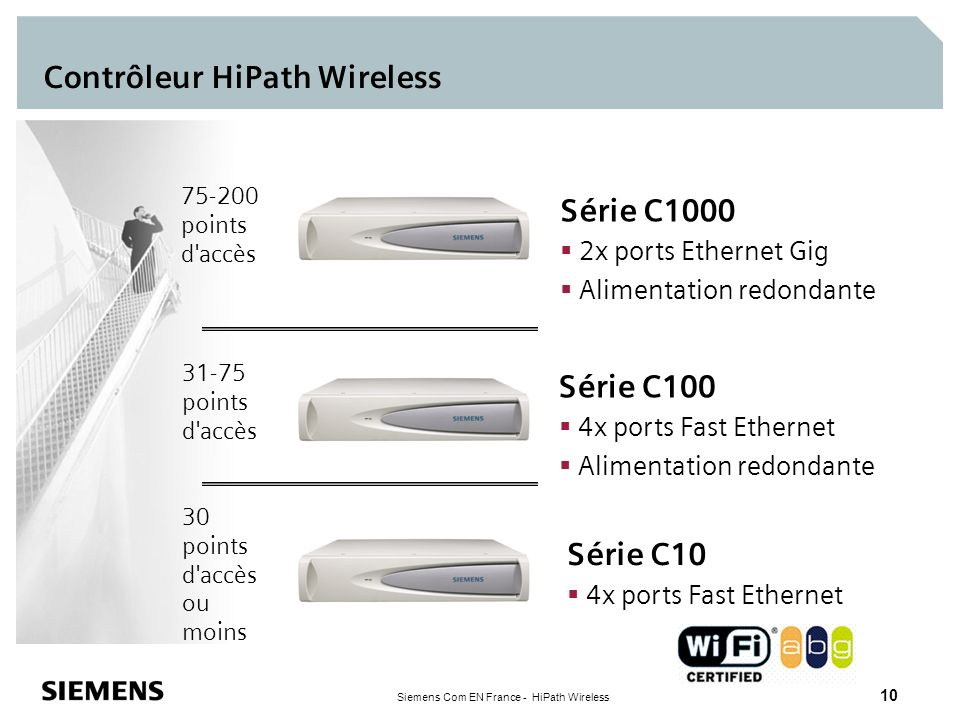 Siemens Com EN France - HiPath Wireless 10 Contrôleur HiPath Wireless 31-75 points d'accès 75-200 points d'accès Série C1000 2x ports Ethernet Gig Ali