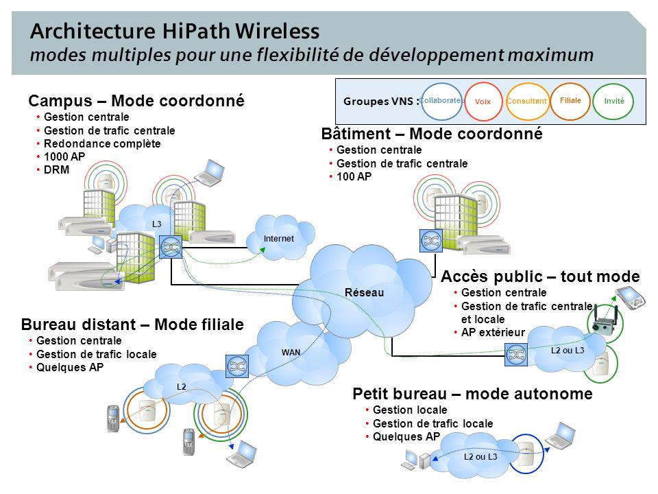 Siemens Com EN France - HiPath Wireless 12 Architecture HiPath Wireless modes multiples pour une flexibilité de développement maximum WAN Invité Colla