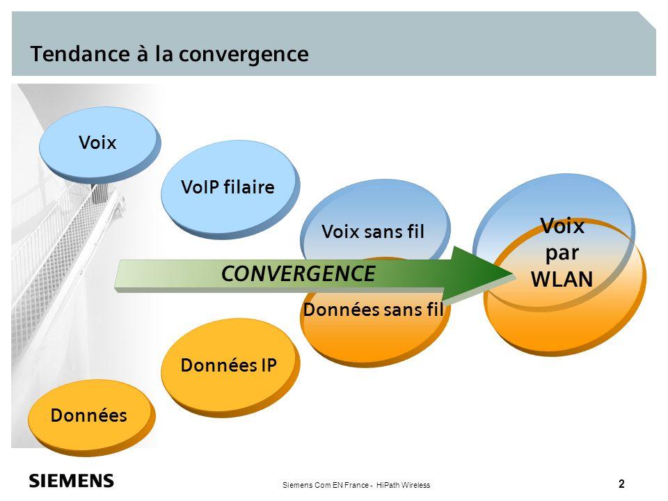 Siemens Com EN France - HiPath Wireless 2 Tendance à la convergence Voix Données Données IP VoIP filaire Voix sans fil Données sans fil Voix par WLAN