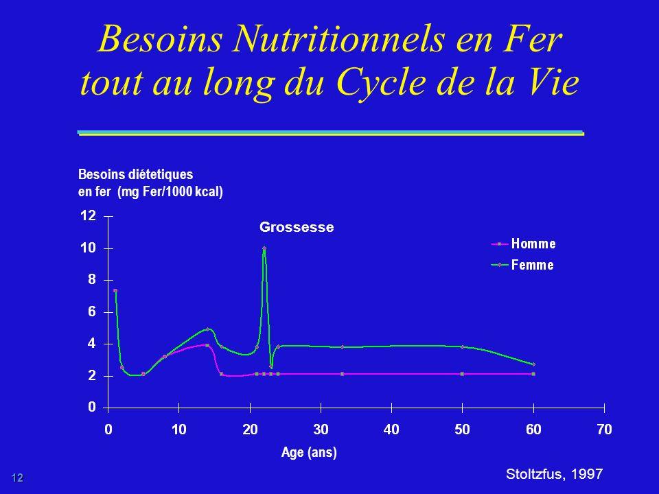 11 Le Cycle de la Malnutrition se Perpetue dune Géneration à lAutre Retard de croissance infantile Grossesse précoce Femmes de petite taille Nouveau-n