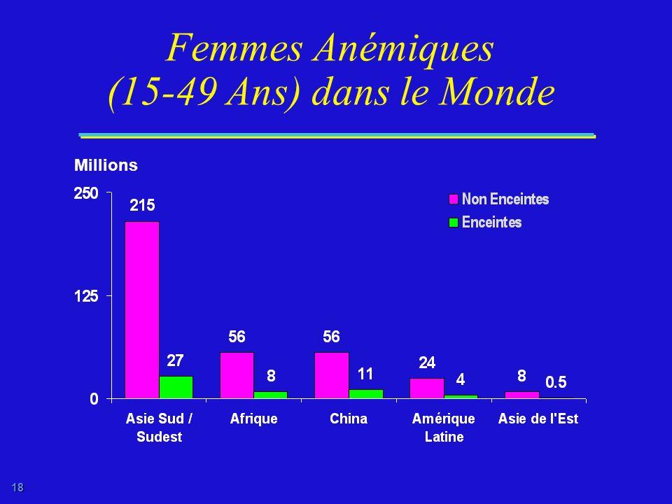 17 Prévalence de lAnémie chez les Femmes de 15 à 49 Ans ACC/SCN, 1992 Pourcentage