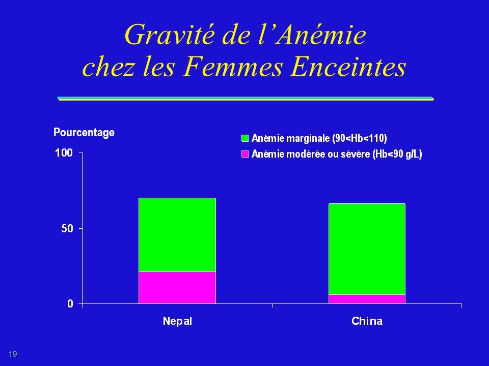 18 Femmes Anémiques (15-49 Ans) dans le Monde Millions