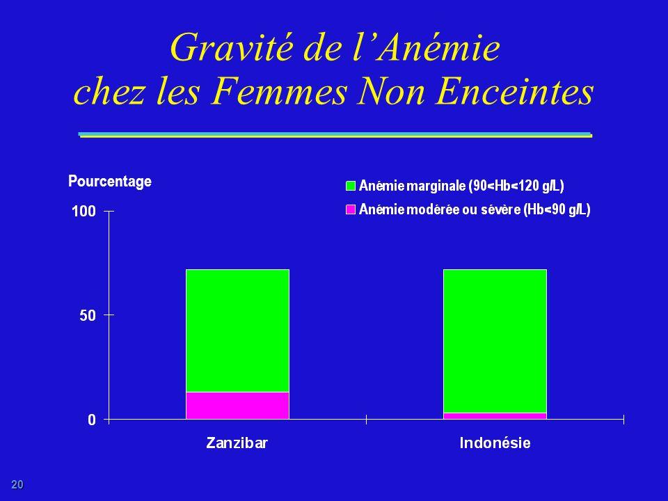 19 Gravité de lAnémie chez les Femmes Enceintes Pourcentage