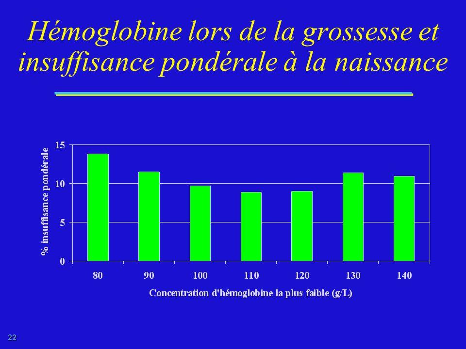21 Les conséquences de lanémie maternelle Les décès maternels Moins de fer pour le foetus Insuffisance pondérale à la naissance Mortalité néonatale Ca