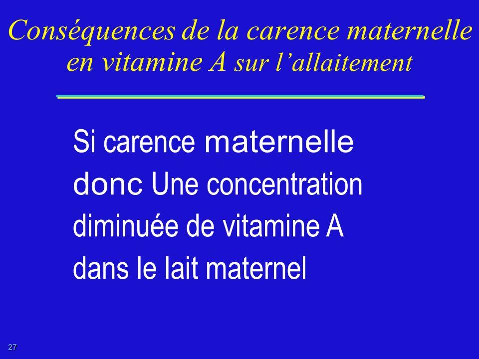 26 Conséquences de la carence en vitamine A pendant la grossesse Transfert diminué de vitamine A au foetus