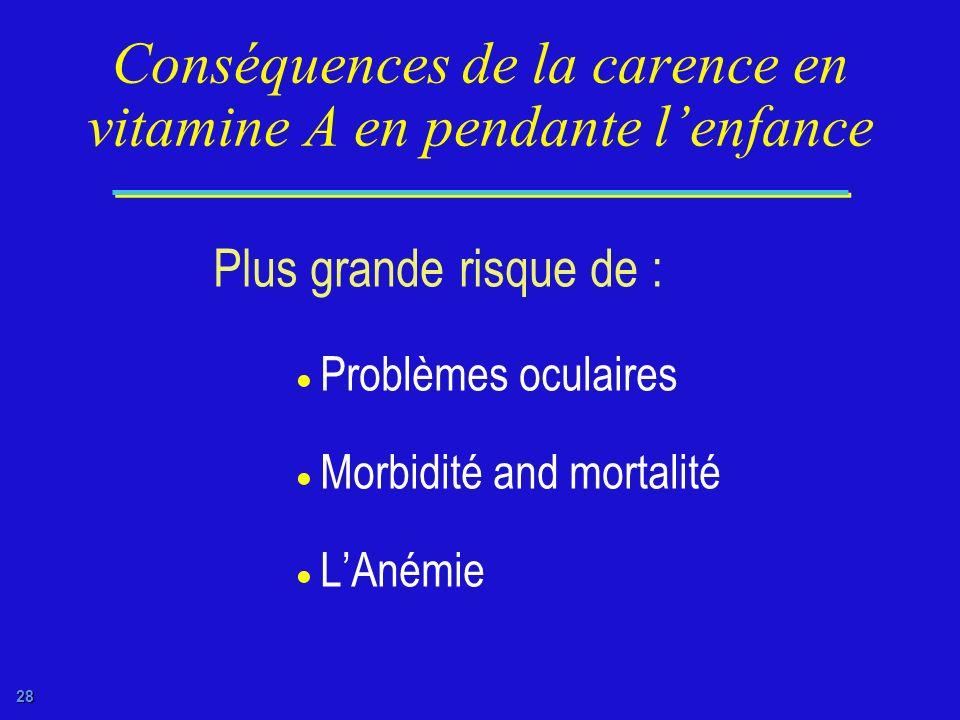 27 Conséquences de la carence maternelle en vitamine A sur lallaitement Si carence maternelle donc Une concentration diminuée de vitamine A dans le la