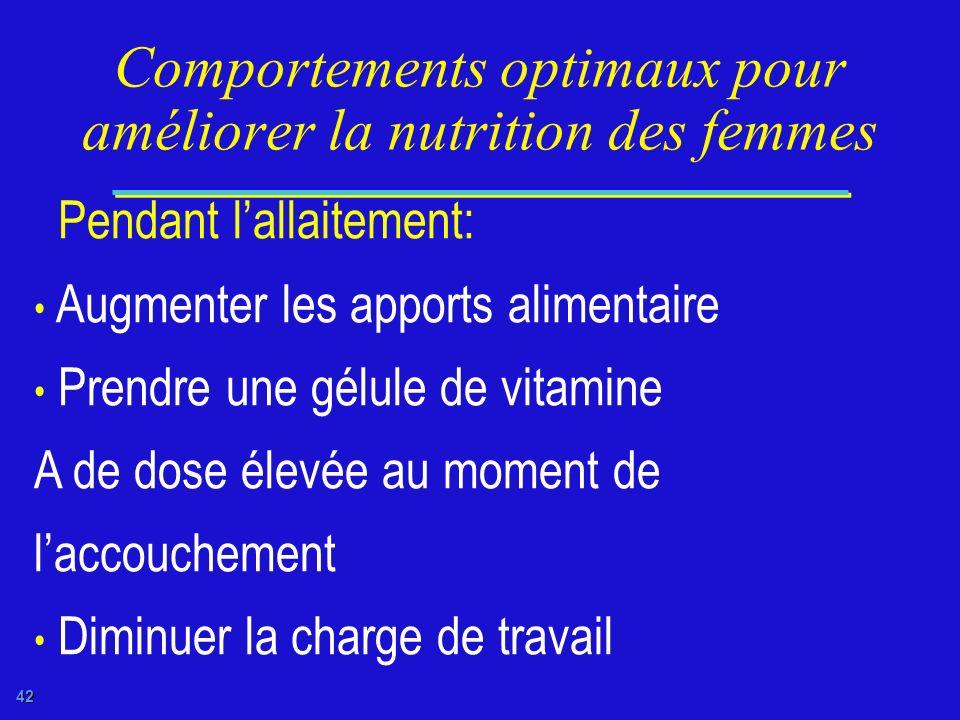 41 Comportements optimaux pour améliorer la nutrition des femmes Pendant la grossesse: Accroître lapport alimentaire Prendre tous les jours des cachet