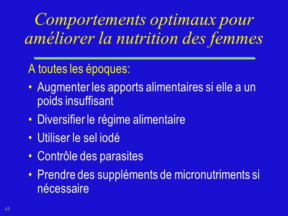 44 Comportements optimaux pour améliorer la nutrition des femmes UNICEF90-070/Lemoyne Remettre à plus tard la grossesse Rallonger les intervalles entr