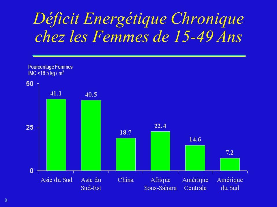 7 Femmes Mères avant lAge de 18 Ans Pourcentage