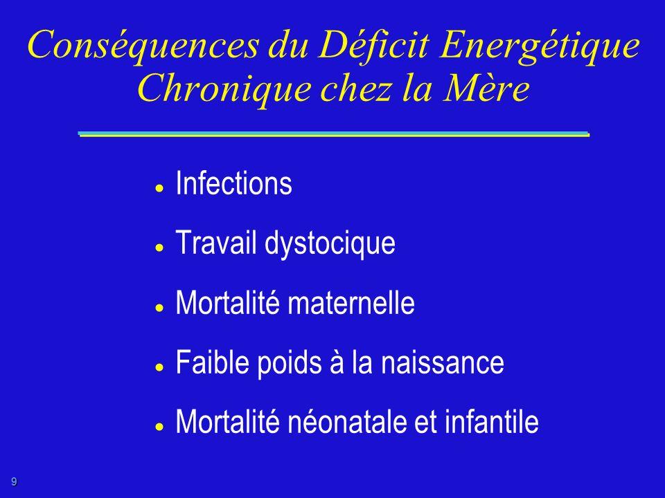 8 Déficit Energétique Chronique chez les Femmes de 15-49 Ans Pourcentage Femmes IMC <18,5 kg / m 2