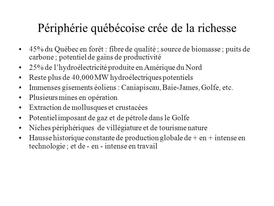 Périphérie québécoise crée de la richesse 45% du Québec en forêt : fibre de qualité ; source de biomasse ; puits de carbone ; potentiel de gains de pr