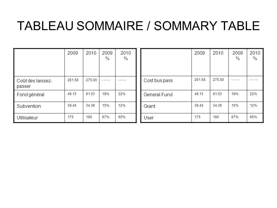 TABLEAU SOMMAIRE / SOMMARY TABLE 200920102009 % 2010 % Coût des laissez- passer 261.58275.00- - Fond général 48.1361.5318%22% Subvention 38.4534.3615%12% Utilisateur 17518067%65% 200920102009 % 2010 % Cost bus pass 261.58275.00- - General Fund 48.1361.5318%22% Grant 38.4534.3615%12% User 17518067%65%