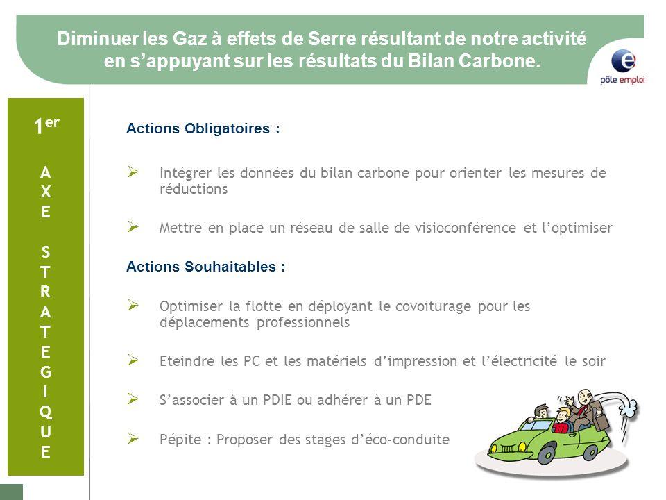 Diminuer les Gaz à effets de Serre résultant de notre activité en sappuyant sur les résultats du Bilan Carbone.