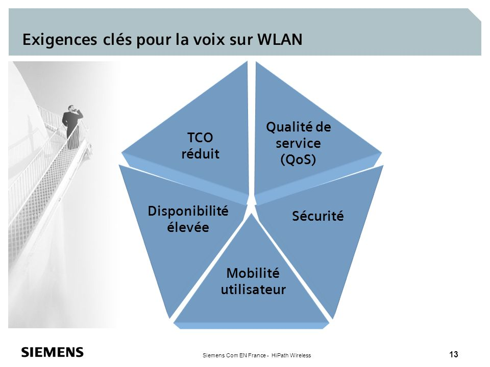 Siemens Com EN France - HiPath Wireless 13 Exigences clés pour la voix sur WLAN Mobilité utilisateur TCO réduit Qualité de service (QoS) Sécurité Disp