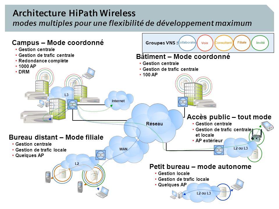 Siemens Com EN France - HiPath Wireless 26 Architecture HiPath Wireless modes multiples pour une flexibilité de développement maximum WAN Invité Colla