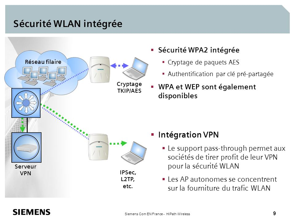 Siemens Com EN France - HiPath Wireless 9 Réseau filaire Sécurité WLAN intégrée Cryptage TKIP/AES Serveur VPN IPSec, L2TP, etc. Sécurité WPA2 intégrée
