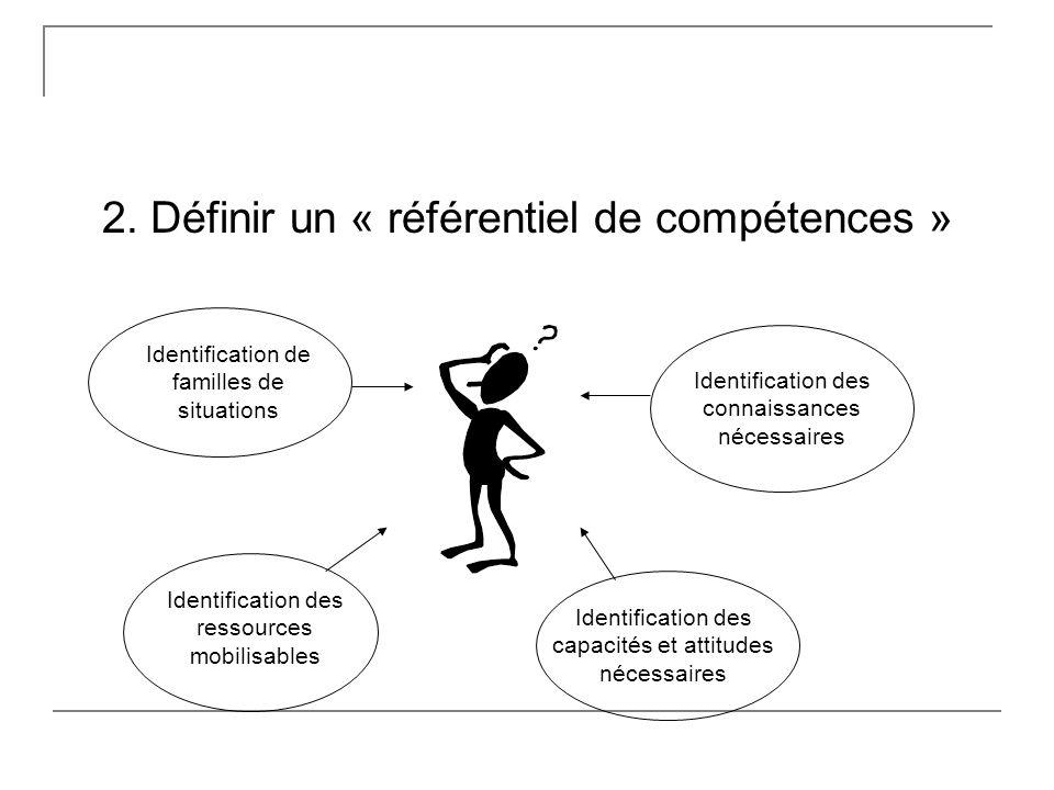 2. Définir un « référentiel de compétences » Identification de familles de situations Identification des connaissances nécessaires Identification des
