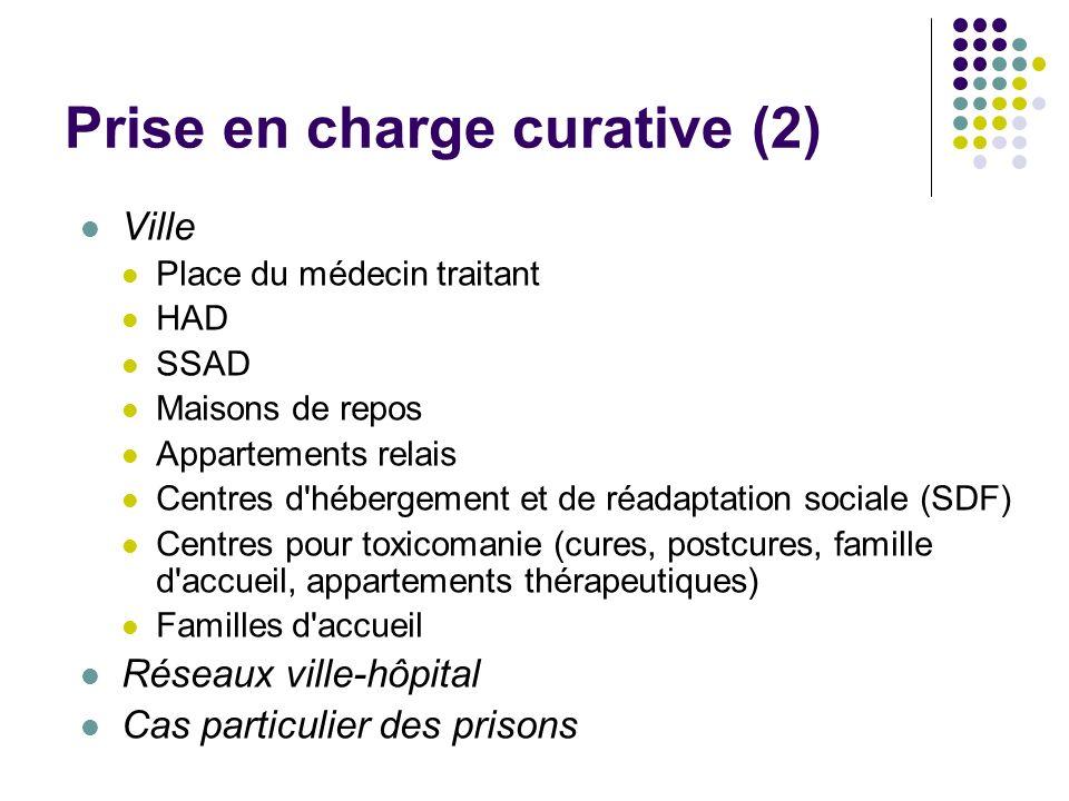 Prise en charge curative (2) Ville Place du médecin traitant HAD SSAD Maisons de repos Appartements relais Centres d'hébergement et de réadaptation so