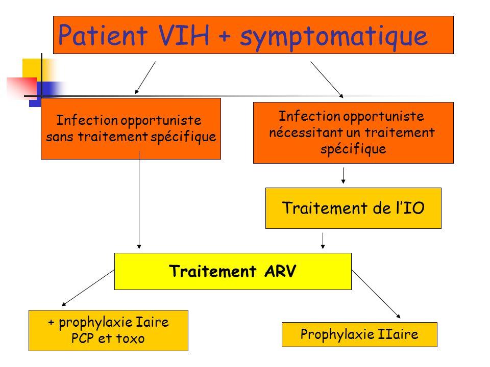 Patient VIH + symptomatique Infection opportuniste sans traitement spécifique Infection opportuniste nécessitant un traitement spécifique Traitement d