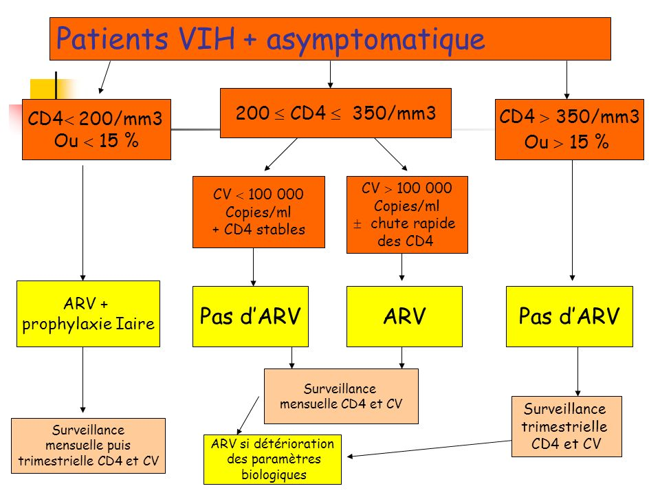 Patients VIH + asymptomatique CD4 200/mm3 Ou 15 % 200 CD4 350/mm3 CD4 350/mm3 Ou 15 % CV 100 000 Copies/ml + CD4 stables CV 100 000 Copies/ml chute ra