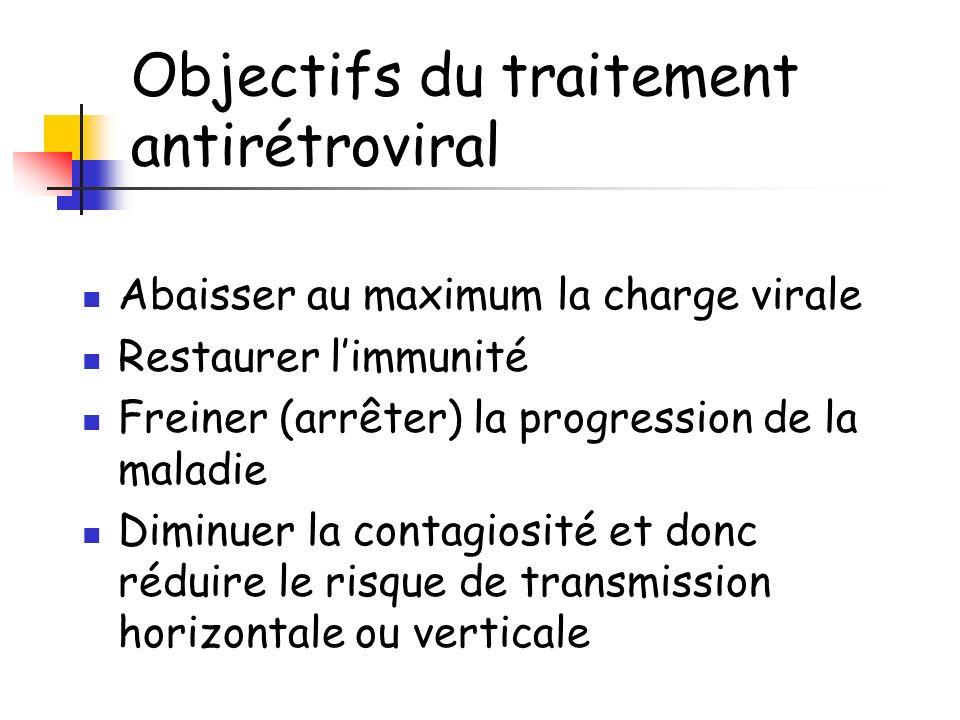 Objectifs du traitement antirétroviral Abaisser au maximum la charge virale Restaurer limmunité Freiner (arrêter) la progression de la maladie Diminue