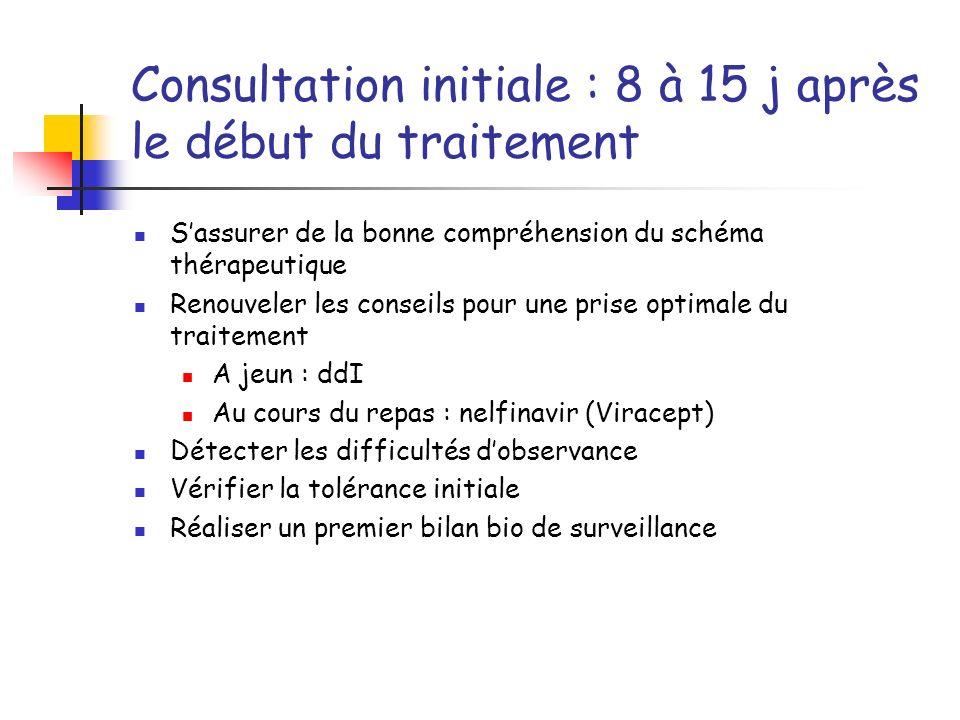 Consultation initiale : 8 à 15 j après le début du traitement Sassurer de la bonne compréhension du schéma thérapeutique Renouveler les conseils pour