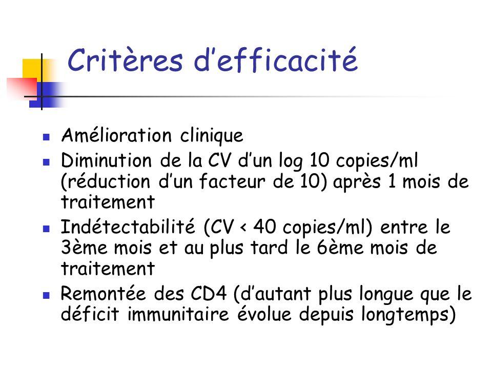 Critères defficacité Amélioration clinique Diminution de la CV dun log 10 copies/ml (réduction dun facteur de 10) après 1 mois de traitement Indétecta