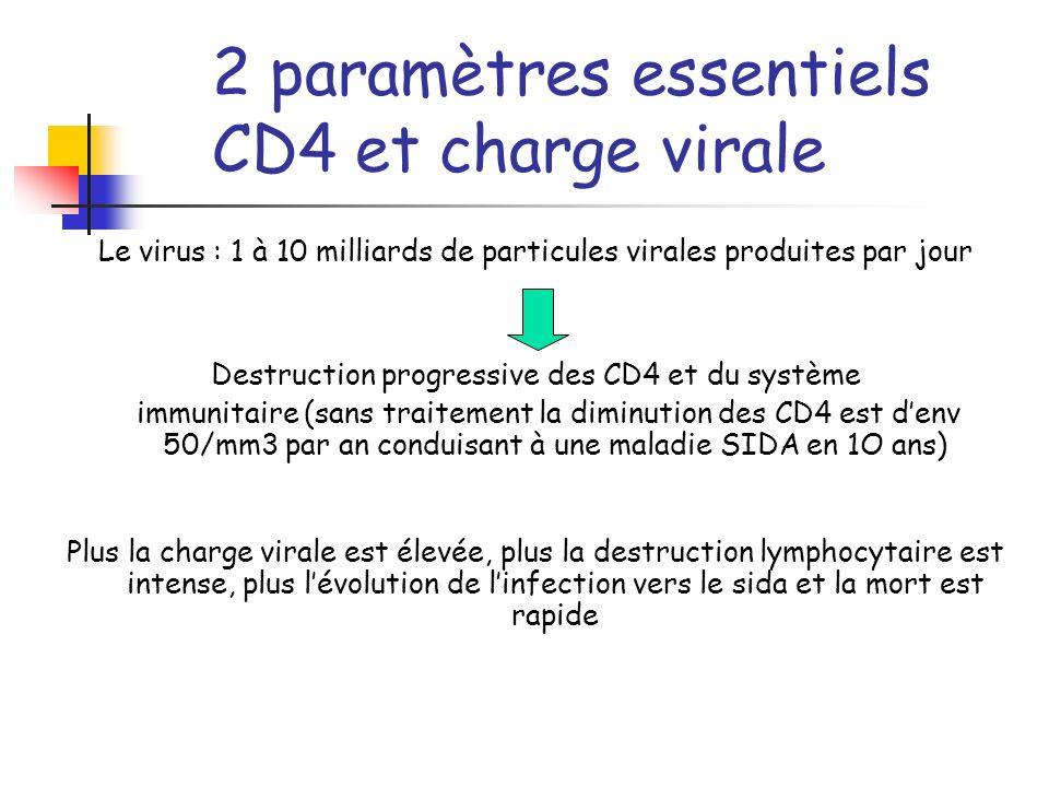 Les raisons dun arrêt du traitement d Arminio Monforte et al. AIDS 2000;14:499-507