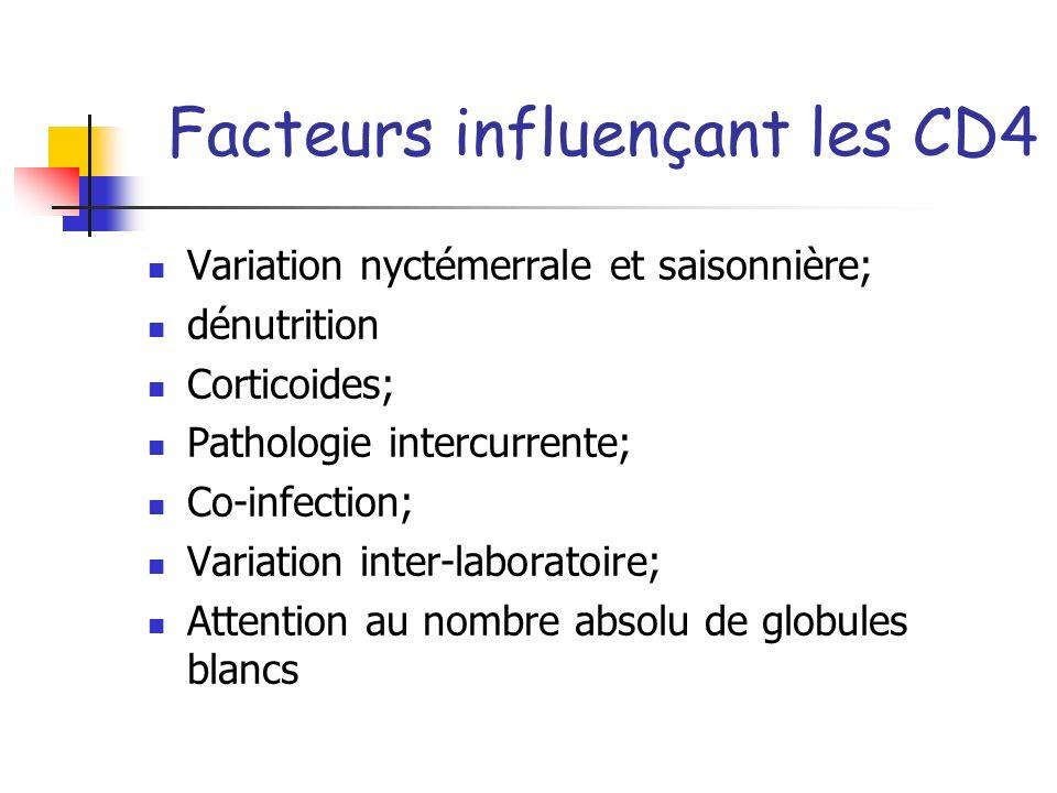 Facteurs influençant les CD4 Variation nyctémerrale et saisonnière; dénutrition Corticoides; Pathologie intercurrente; Co-infection; Variation inter-l