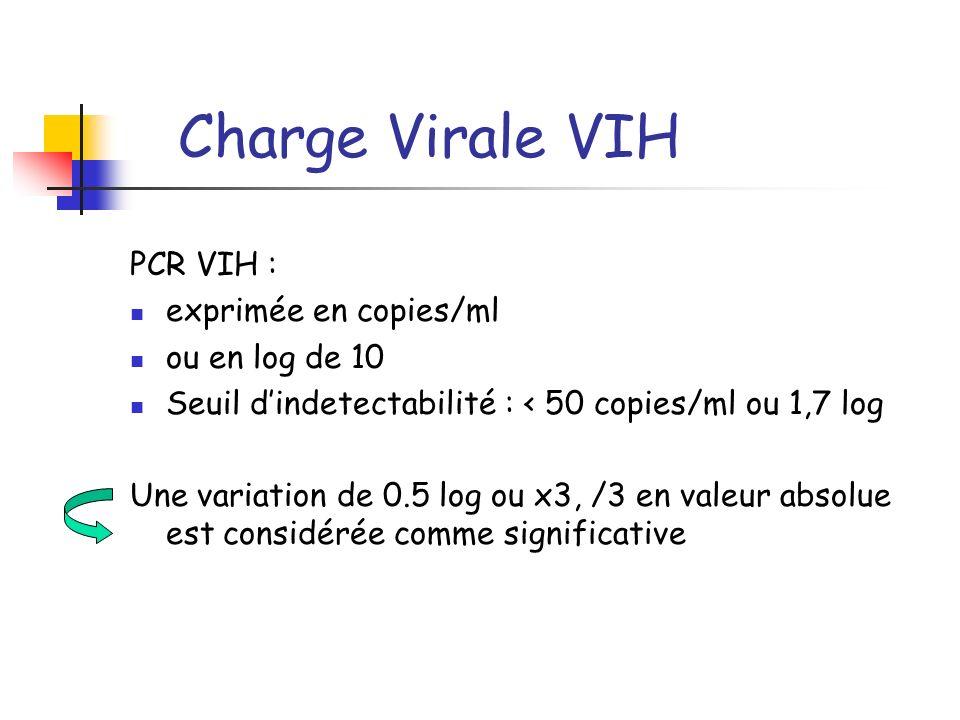Charge Virale VIH PCR VIH : exprimée en copies/ml ou en log de 10 Seuil dindetectabilité : < 50 copies/ml ou 1,7 log Une variation de 0.5 log ou x3, /