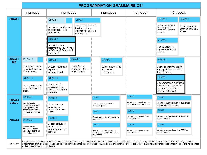 REPÈRES DE PROGRAMMATION ET PROGRESSION PAR PÉRIODE CM2 ÉTUDE DE LA LANGUE Ecole élémentaire St Seurin sur lIsle Coordination Elise Veux http://leremuemeningesdelise.eklablog.com/http://leremuemeningesdelise.eklablog.com