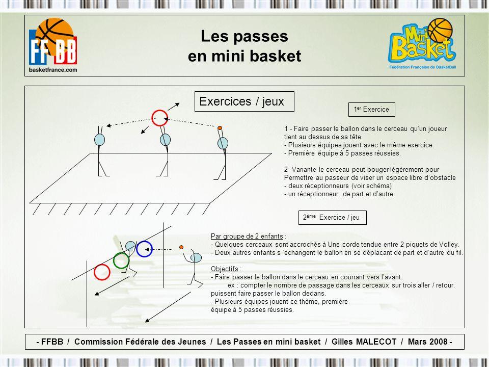 Exercices / jeux 1 er Exercice 1 - Faire passer le ballon dans le cerceau quun joueur tient au dessus de sa tête.