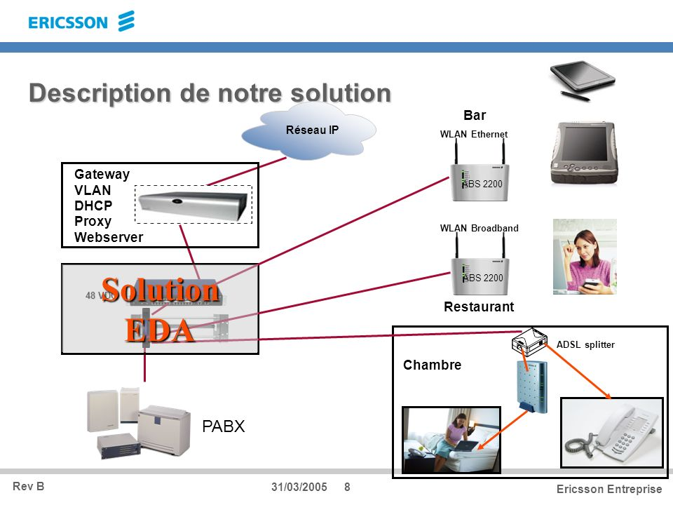 Rev B Ericsson Entreprise 31/03/20058 Description de notre solution Réseau IP ABS 2200 WLAN Ethernet Bar ABS 2200 WLAN Broadband Restaurant Gateway VL