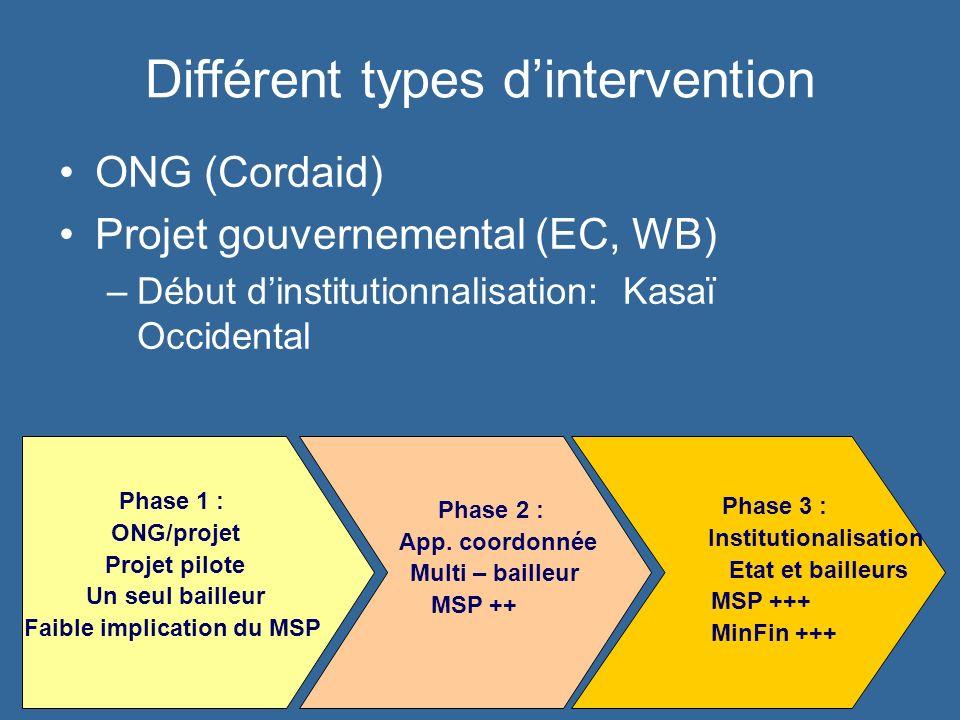 Différent types dintervention ONG (Cordaid) Projet gouvernemental (EC, WB) –Début dinstitutionnalisation: Kasaï Occidental Phase 1 : ONG/projet Projet