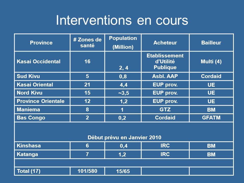 Interventions en cours Province # Zones de santé Population (Million) AcheteurBailleur Kasai Occidental16 2, 4 Etablissement d'Utilité Publique Multi