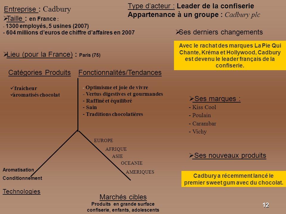 1212 Entreprise : Cadbury Taille : en France : - 1300 employés, 5 usines (2007) - 604 millions deuros de chiffre daffaires en 2007 Lieu (pour la Franc